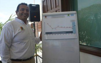 El ascenso de Manuel Alamilla